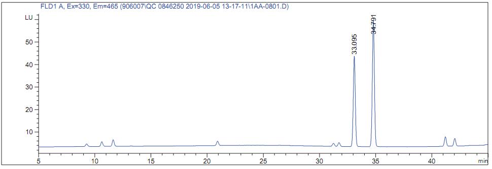 Chromatography Quiz Archives - Pickering Laboratories